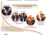 Resserrement du partenariat stratégique approfondi Vietnam-Japon