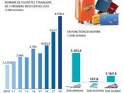 Les arrivées de touristes étrangers en hausse de 27,6% en 5 premiers mois