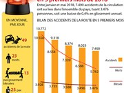Les accidents de la circulation tuent près de 3.500 personnes en 5 mois