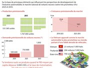 Prévision des immatriculations de voitures neuves à horizon 2025