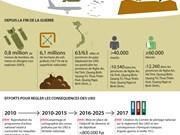 [Infographie] UXO: la guerre après la guerre au Vietnam