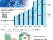 [Infographie] Le bilan d'attrait d'IDE au premier semestre 2018