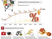 L'IPC de juin en hausse de 3,29% sur un an