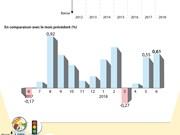 La progression de l'IPC de juin la plus importante depuis 7 ans