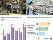 La production industrielle vietnamienne augmenté de 10,5% au 1er semestre