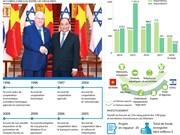 Les relations de coopération Vietnam - Israël en infographie