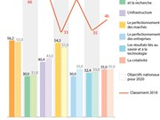 [Infographie] Innovation : le Vietnam au 45e rang mondial