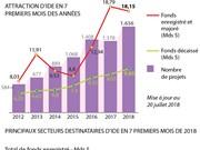 [Infographie] Le Vietnam draine près de 23 Mds $ d'IDE en sept premier mois de 2018