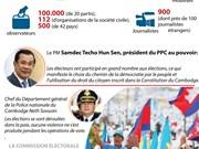 Cambodge: les élections législatives en infographie
