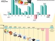 [Infographie] Légère baisse de l'IPC en juillet