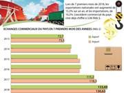 [Infographie] Vietnam : excédent commercial de 3,06 Mds $ en 7 mois
