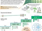 Indice de développement de l'e-gouvernement: le Vietnam améliore son classement