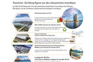 Tourisme : Da Nang figure sur des classements mondiaux