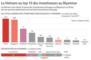 Le Vietnam au top 10 des investisseurs au Myanamar