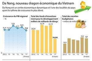Da Nang, nouveau dragon économique du Vietnam