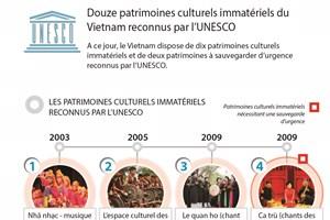 Douze patrimoines culturels immatériels du Vietnam reconnus par l'UNESCO