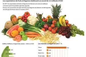Les exportations de fruits et légumes établissent un record de 3,5 milliards d'USD