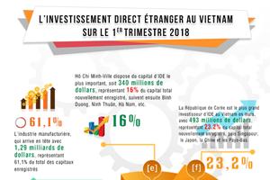 L'investissement direct étranger au Vietnam au 1er trimestre 2018