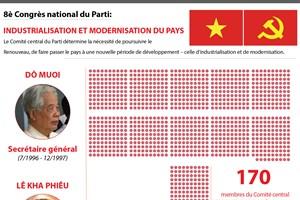 [Infographie] 8è Congrès national du Parti: Industrialisation et modernisation du pays