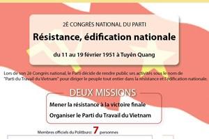 [Infographie] 2è Congrès national du Parti: Résistance, édification nationale