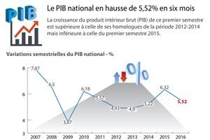 [Infographie] Le PIB national en hausse de 5,52% en six mois