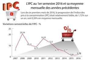 [Infographie] Variations de l'indice des prix à la consommation
