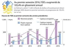 [Infographie] L'IDE augmente de 105,4% en glissement annuel