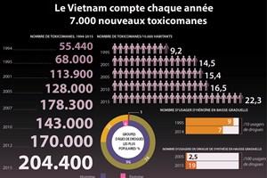 [Infographie] Le Vietnam compte chaque année 7.000 nouveaux toxicomanes