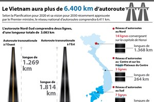 [Infographie] Le Vietnam aura plus de 6.400 km d'autoroute