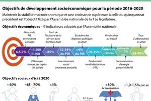 [Infographie] Objectifs de développement socioéconomique pour 2016-2020