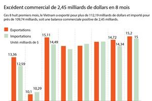 Excédent commercial de 2,45 milliards de dollars en 8 mois