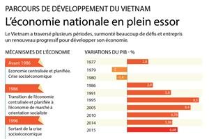 Le parcours de développement du Vietnam