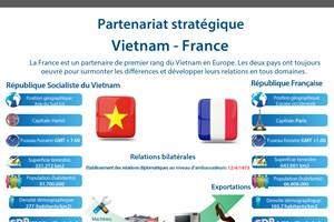 Partenariat stratégique Vietnam-France en infographie