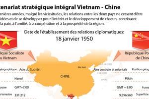 Partenariat stratégique intégral Vietnam - Chine
