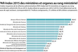 PAR-Index 2015 des ministères et organes au rang ministériel