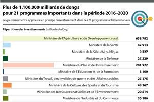 Plus de 1.100.000 milliards de dongs pour 21 programmes importants