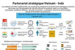 Partenariat stratégique Vietnam - Inde