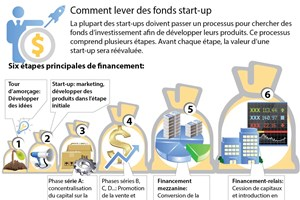 Comment lever des fonds start-up ?