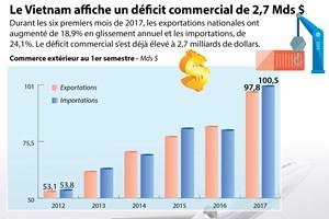 Le Vietnam affiche un déficit commercial de 2,7 Mds $ au 1er semestre 2017