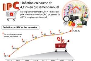 Les prix à la consommation en hausse de  4,15% en glissement annuel