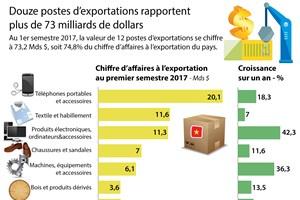 Douze postes d'exportations rapportent plus de 73 milliards de dollars