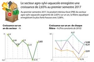 Le secteur agro-sylvi-aquacole enregistre une croissance de 2,65%