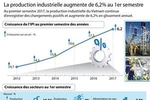 La production industrielle augmente de 6,2% au 1er semestre
