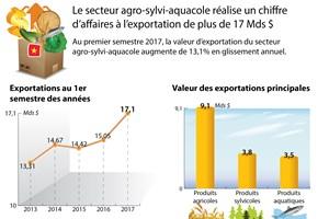Le secteur agro-sylvi-aquacole réalise plus de 17 milliards de dollars d'exportations
