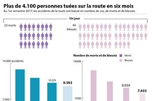 Plus de 4.100 personnes tuées sur la route en six mois