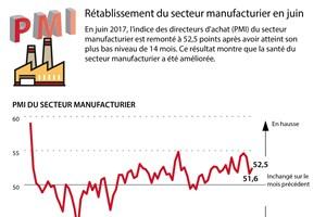 Rétablissement du secteur manufacturier en juin