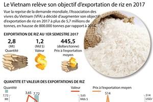 Le Vietnam relève son objectif d'exportation de riz en 2017