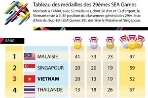 [Infographie] Tableau des médailles des 29èmes SEA Games