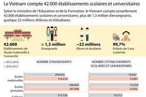 Le Vietnam compte 42.000 établissements scolaires et universitaires