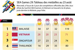 [Infographie] SEA Games 29: Le Vietnam remonte à la 2è place